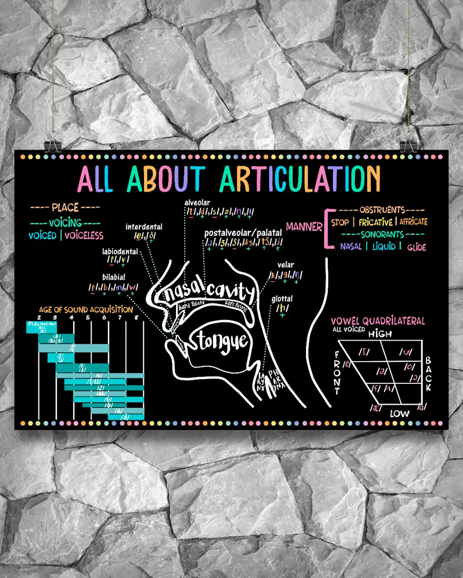 All About Articulation Posterz